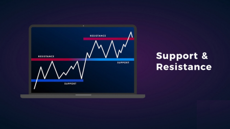 Guide to Identifying When Price Wants to Breakout from Support/Resistance on Binomo and the Actions to Take